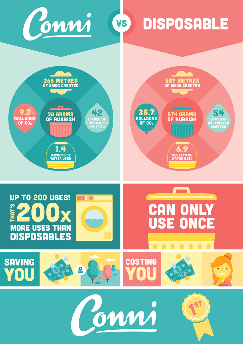 Reusable vs Disposable infographic
